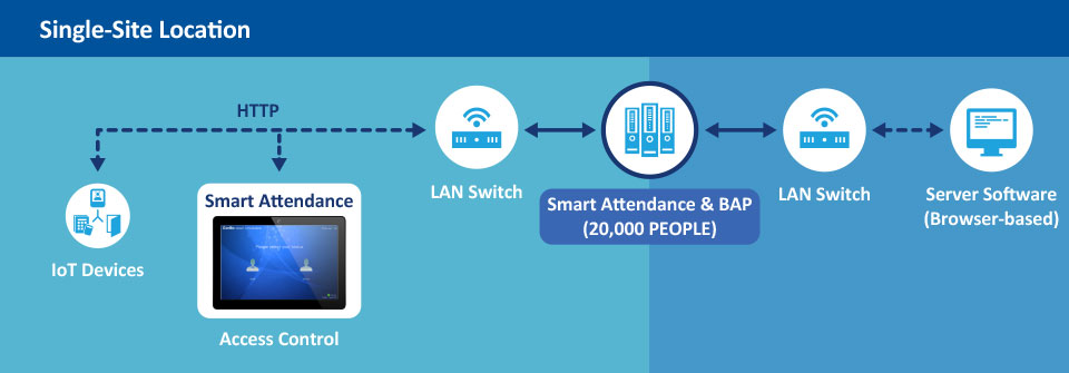 Infographic of smart attendace single-sit location.