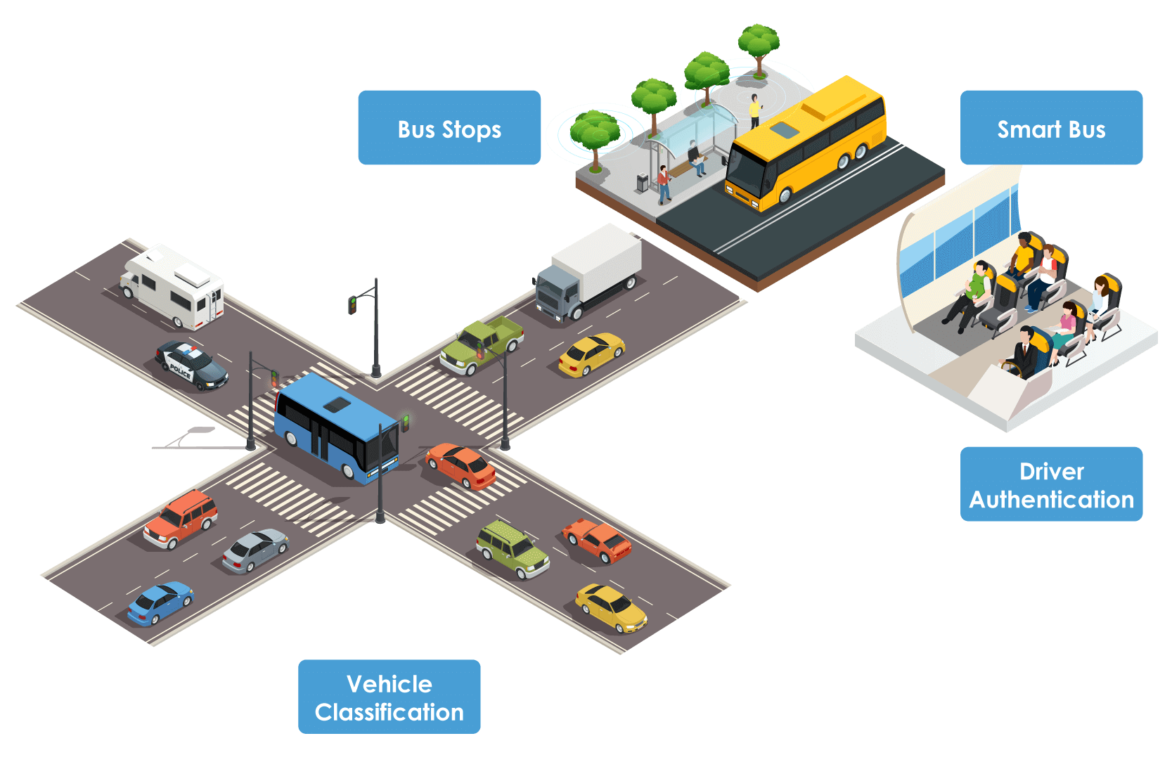Smart Vehicle Solutions