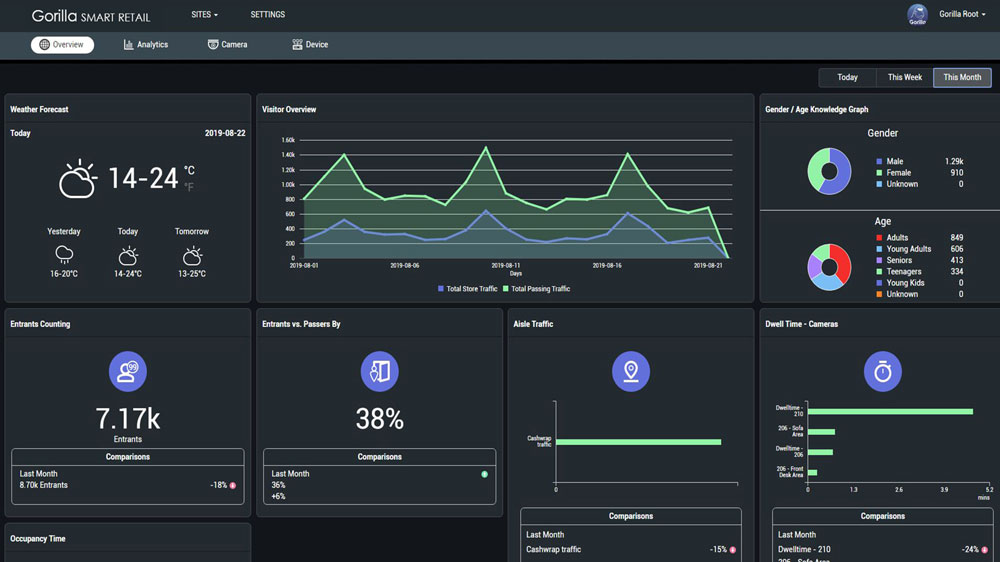Image showing the dashboard user interface on Gorilla Technology's Smart Retail business intelligence video analytics solution.